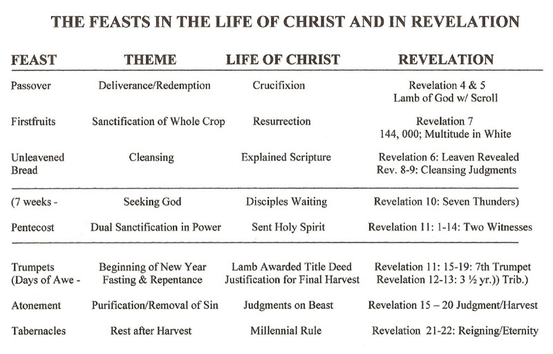 The Feasts of Israel fulfilled by Christ and in the Book of Revelation