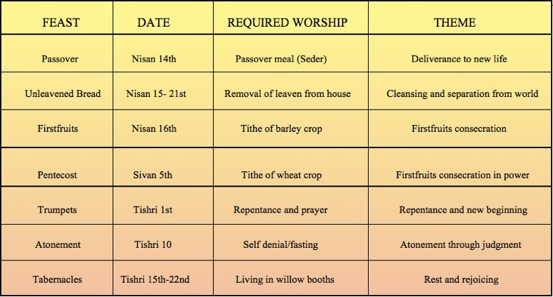 The Feasts of The Lord: Themes